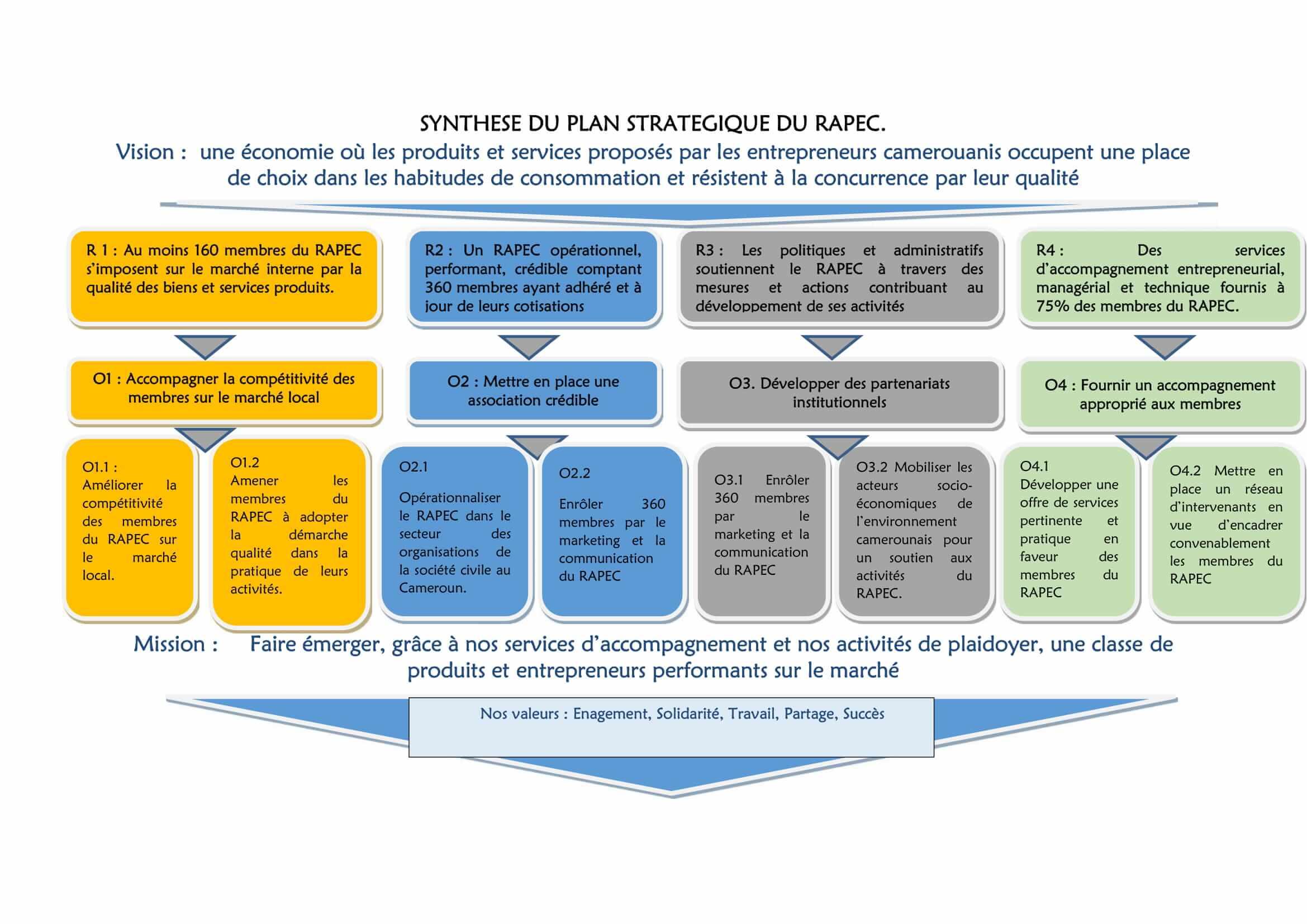 Synthèse du Plan Stratégique 2018 - 2021
