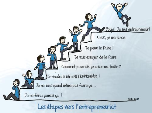 Les étapes vers l'entrepreneuriat